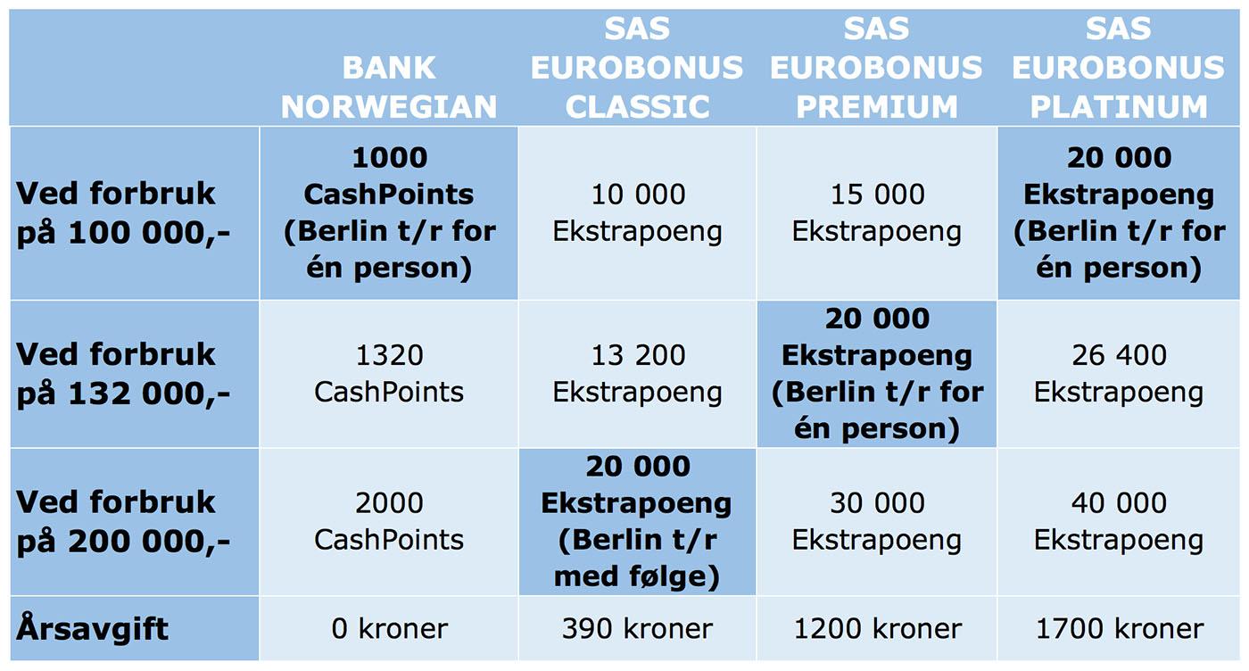 Fly gratis med bonuspoeng: SAS vs Norwegian